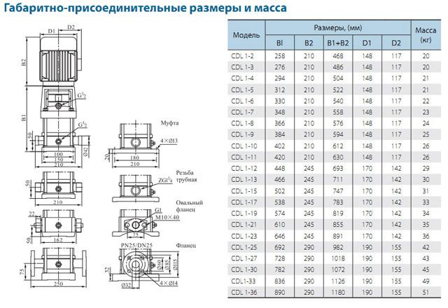 Габаритно-присоединительные размеры многоступенчатого вертикального насоса CNP CDL 1-22