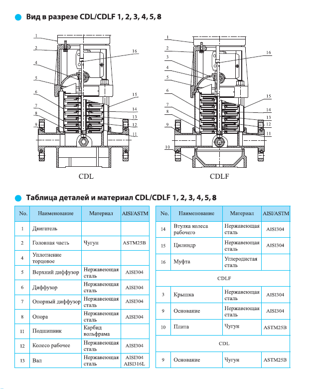 Вид в разрезе многоступенчатого вертикального насоса CNP CDLF 4-12