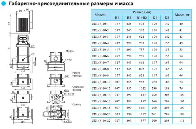 Габаритно-присоединительные размеры многоступенчатого вертикального насоса CNP CDLF 10-1