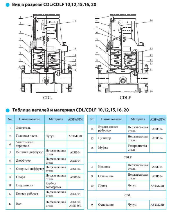 Вид в разрезе многоступенчатого вертикального насоса CNP CDLF 20-2