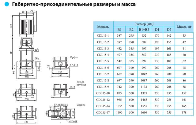 Габаритно-присоединительные размеры многоступенчатого вертикального насоса CNP CDL 15-5