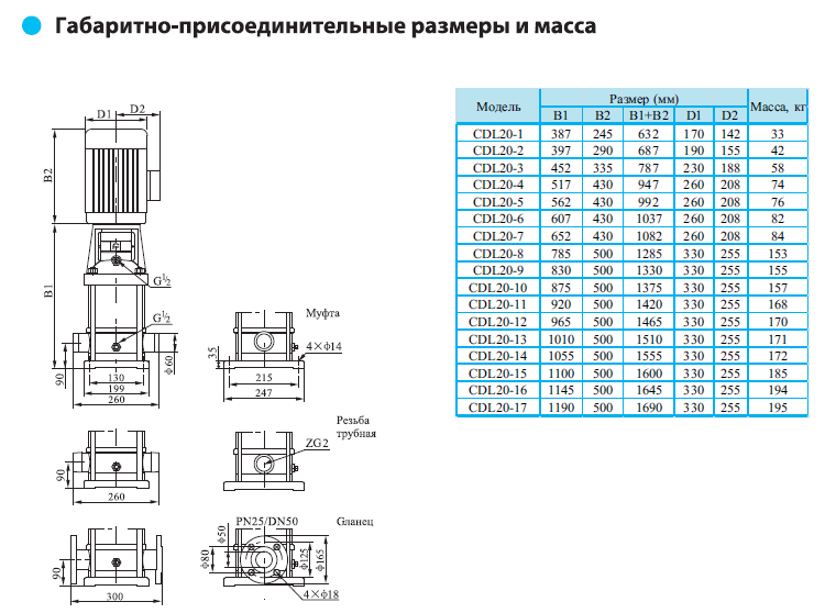 Габаритно-присоединительные размеры многоступенчатого вертикального насоса CNP CDLF 20-2