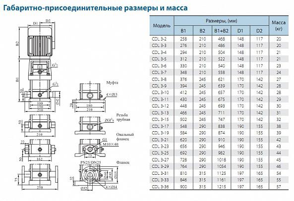 Габаритно-присоединительные размеры многоступенчатого вертикального насоса CNP CDLF 3-26