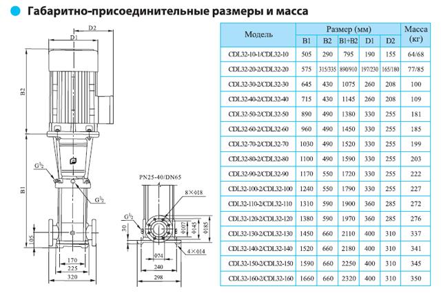 Габаритно-присоединительные размеры многоступенчатого вертикального насоса CNP CDL 32-10-1