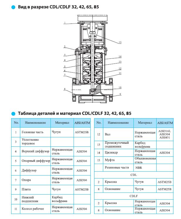 Вид в разрезе многоступенчатого вертикального насоса CNP CDL 32-10-1