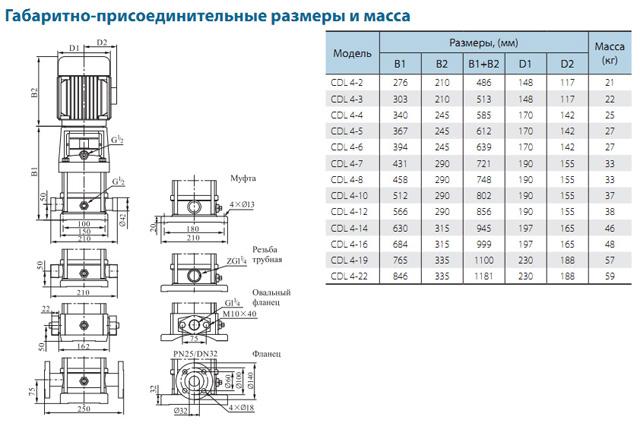 Габаритно-присоединительные размеры многоступенчатого вертикального насоса CNP CDLF 4-12