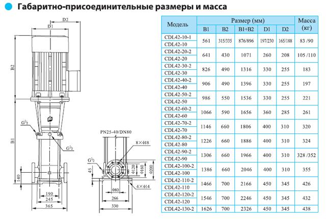 Габаритно-присоединительные размеры многоступенчатого вертикального насоса CNP CDL 42-10-1
