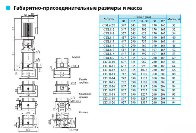 Габаритно-присоединительные размеры многоступенчатого вертикального насоса CNP CDLF 8-2