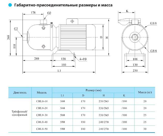 Габаритно-присоединительные размеры центробежного насоса CNP CHL 8-30