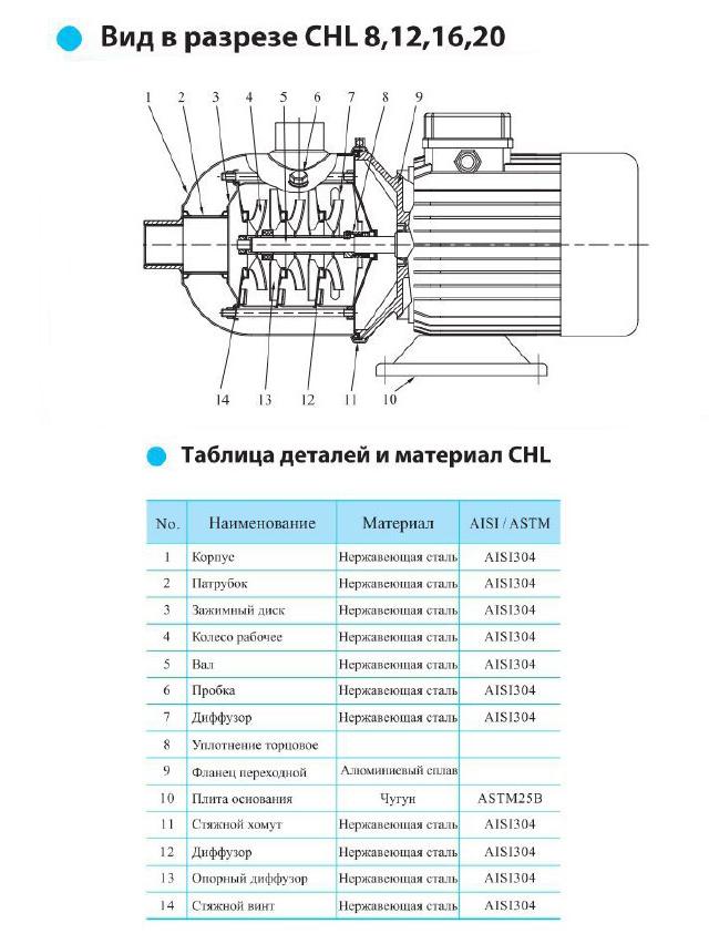 Вид в разрезе центробежного насоса CNP CHL 20-30