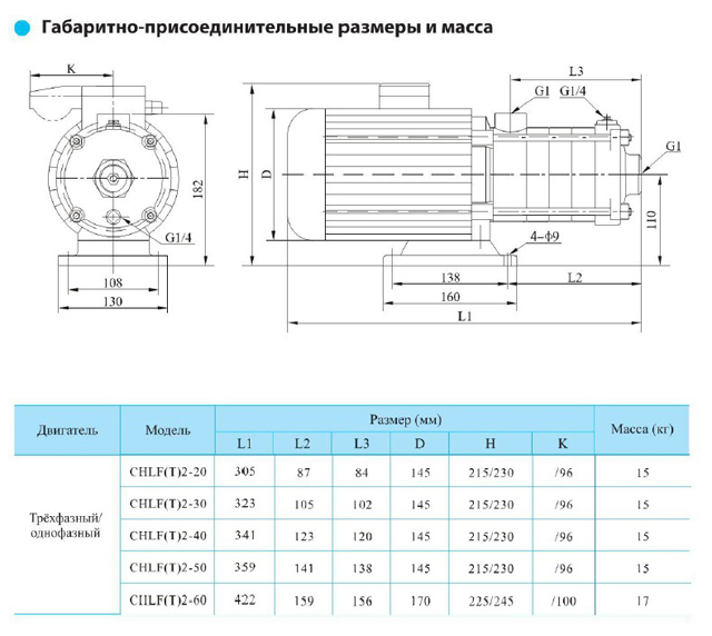 Габаритно-присоединительные размеры центробежного насоса CNP CHLF(T) 2-50