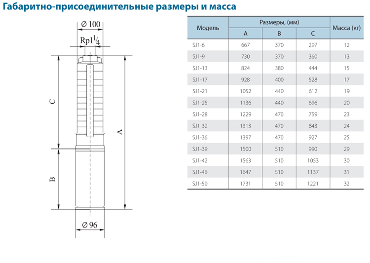 Габаритно-присоединительные размеры скважинного насоса CNP серии SJ 1-14
