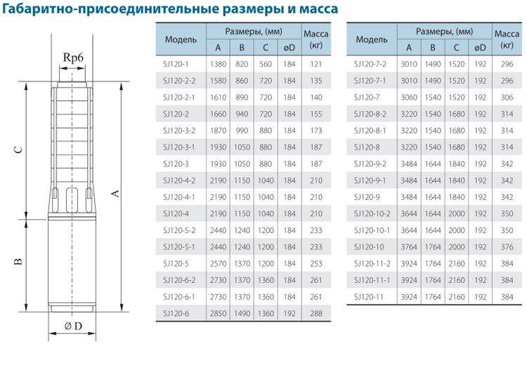 Габаритно-присоединительные размеры скважинного насоса CNP серии SJ 120-1