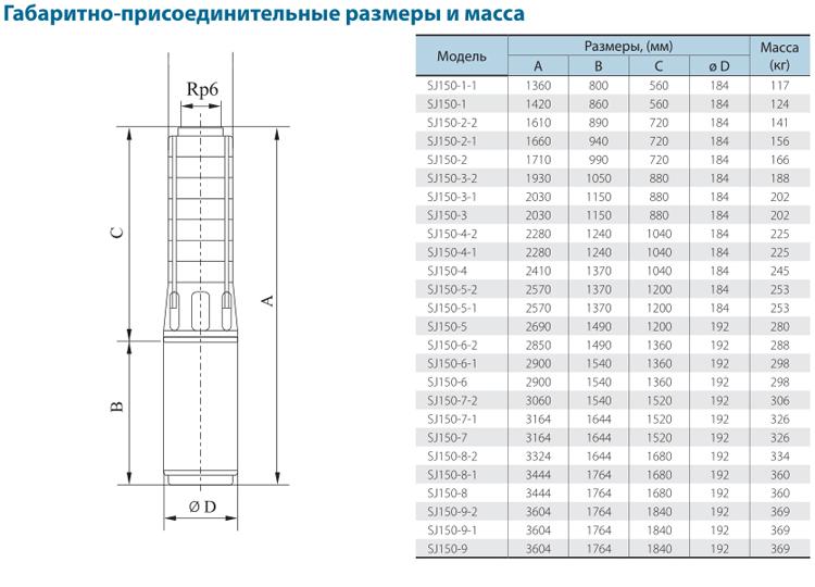 Габаритно-присоединительные размеры скважинного насоса CNP серии SJ 150-3-1