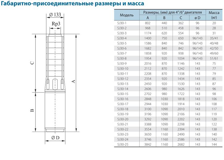 Габаритно-присоединительные размеры скважинного насоса CNP серии SJ 30-10