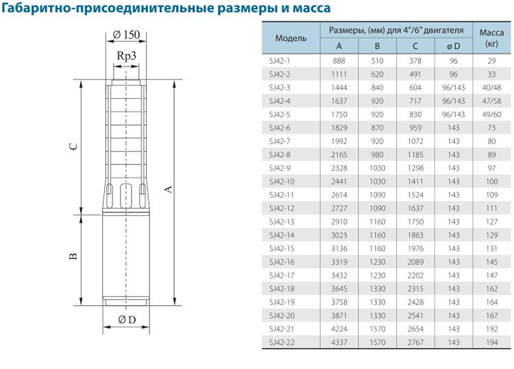 Габаритно-присоединительные размеры скважинного насоса CNP серии SJ 42-17