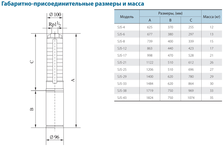 Габаритно-присоединительные размеры скважинного насоса CNP серии SJ 5-29