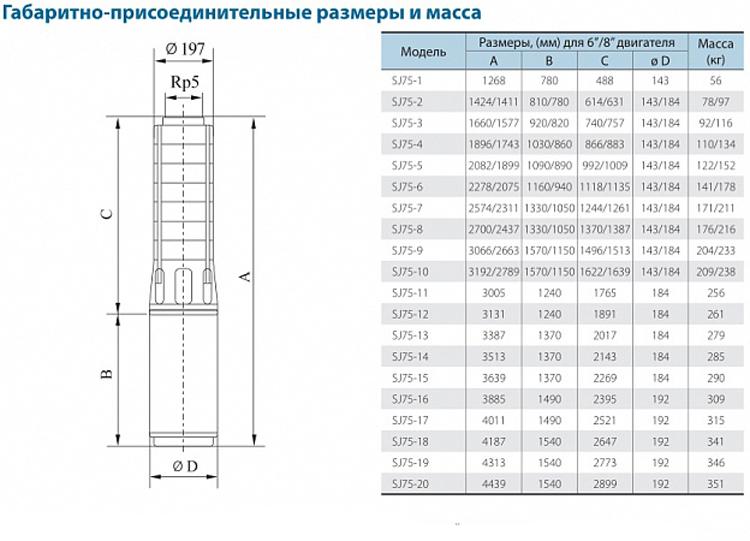 Габаритно-присоединительные размеры скважинного насоса CNP серии SJ 75-2
