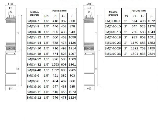 Габаритно-присоединительные размеры насоса CNP серии SM (C)4-40 S