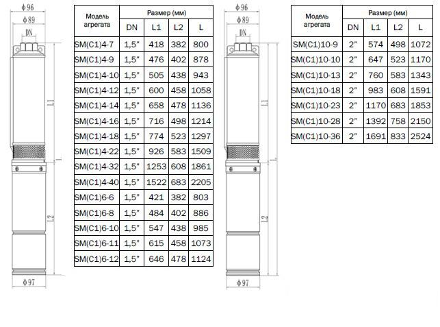 Габаритно-присоединительные размеры насоса CNP серии SM (C1)10-9 S