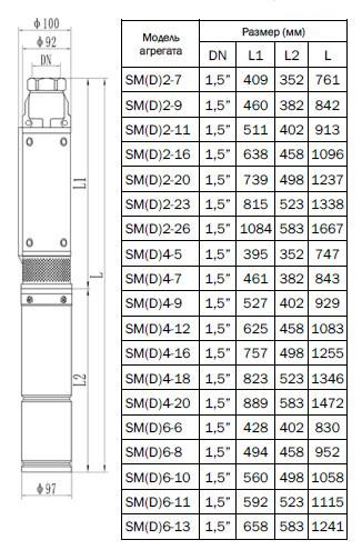 Габаритно-присоединительные размеры насоса CNP серии SM (D)4-5 S
