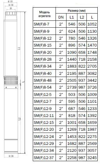 Габаритно-присоединительные размеры насоса CNP серии SM (F)8-7 S
