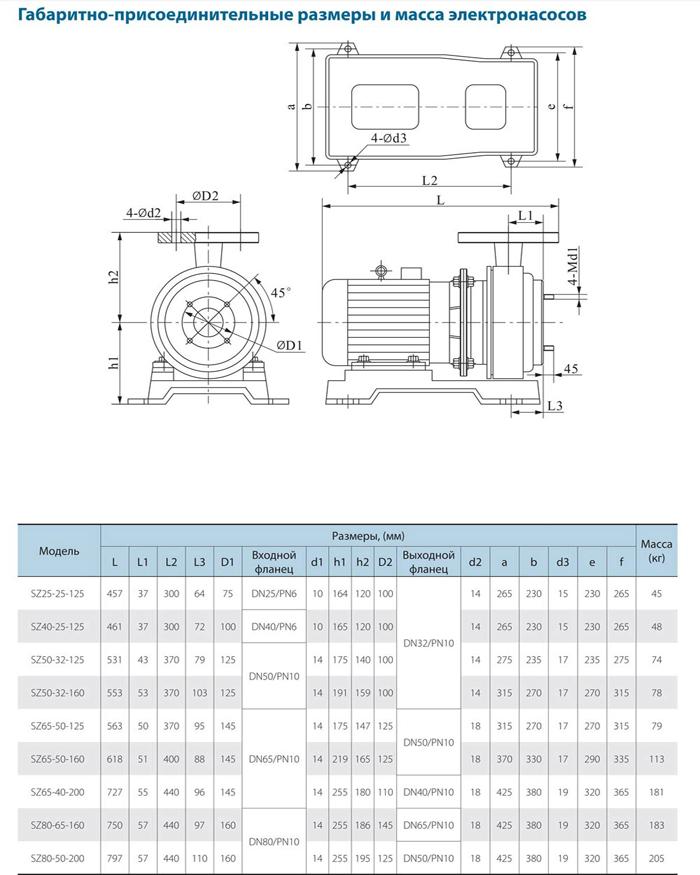 Габаритно-присоединительные размеры и масса насоса CNP серии SZ 80-65-125