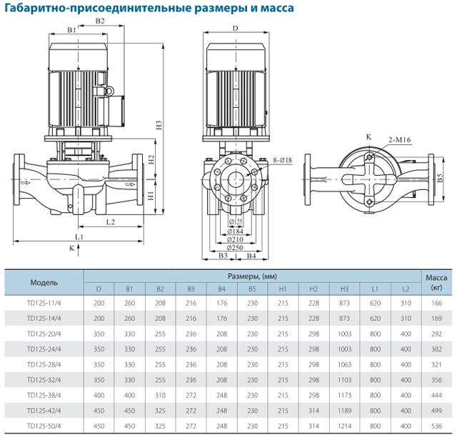 Габаритно-присоединительные размеры циркуляционного насоса CNP TD125-32/4