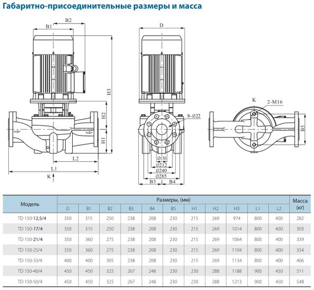 Габаритно-присоединительные размеры циркуляционного насоса CNP TD150-50/4