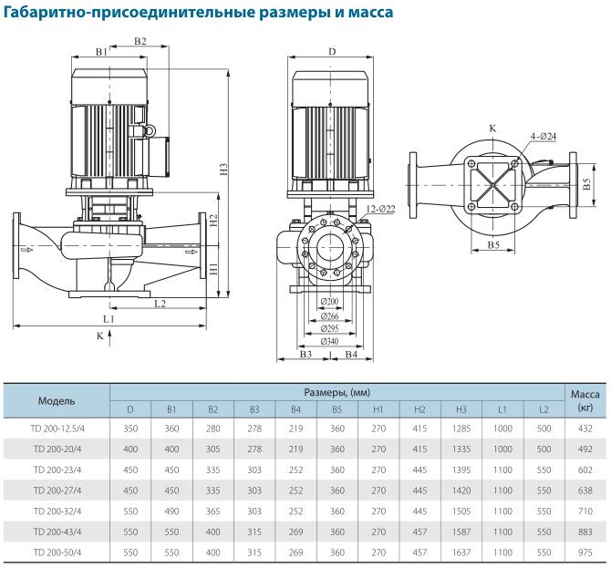 Габаритно-присоединительные размеры циркуляционного насоса CNP TD200-43/4