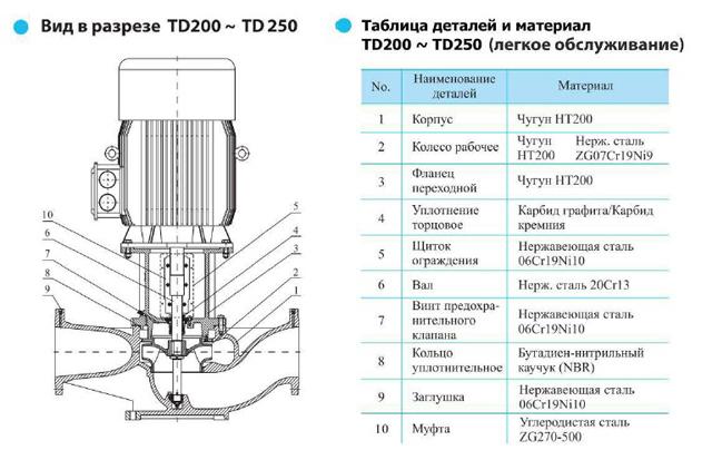 Вид в разрезе циркуляционного насоса CNP TD250-15/4