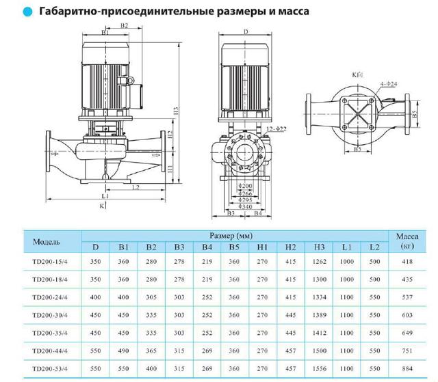 Габаритно-присоединительные размеры циркуляционного насоса CNP TD200-44/4