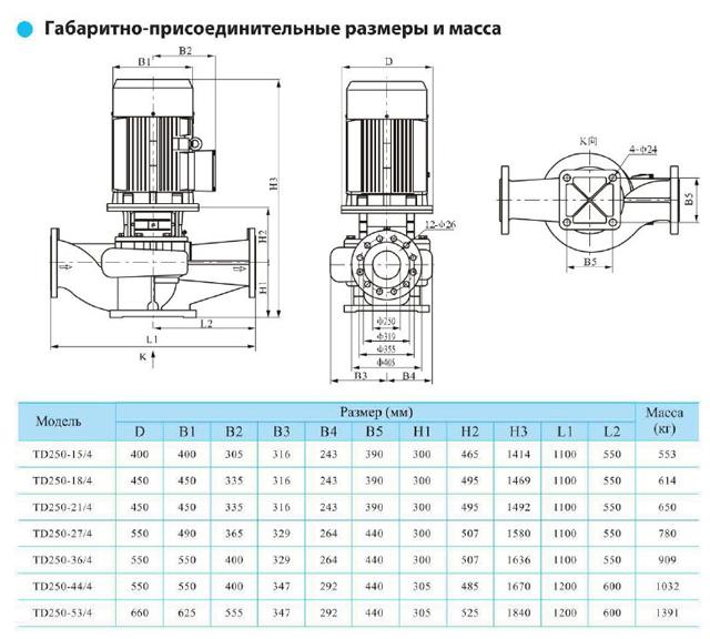 Габаритно-присоединительные размеры циркуляционного насоса CNP TD250-15/4