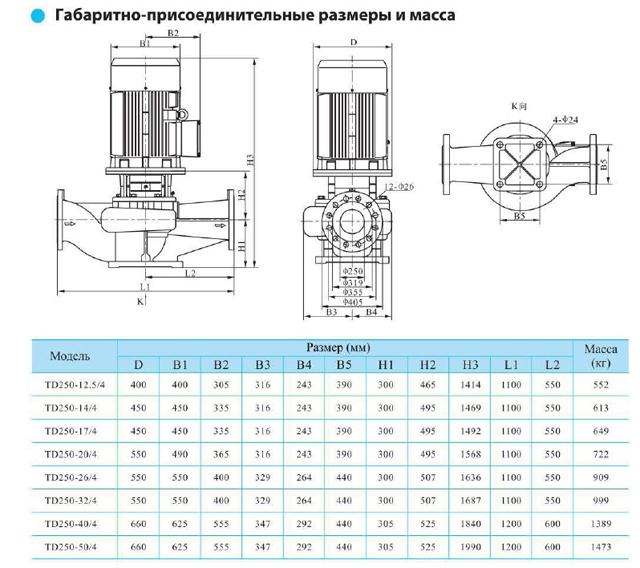Габаритно-присоединительные размеры циркуляционного насоса CNP TD250-50/4