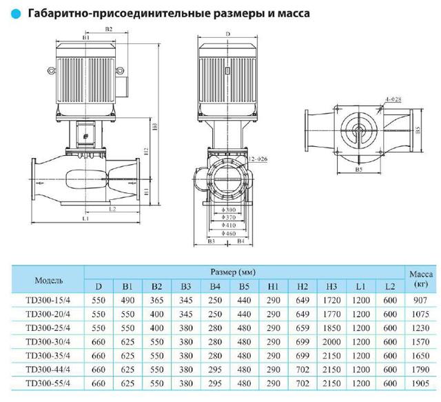 Габаритно-присоединительные размеры циркуляционного насоса CNP TD300-15/4