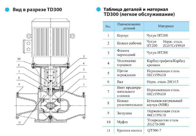 Вид в разрезе циркуляционного насоса CNP TD300-15/4