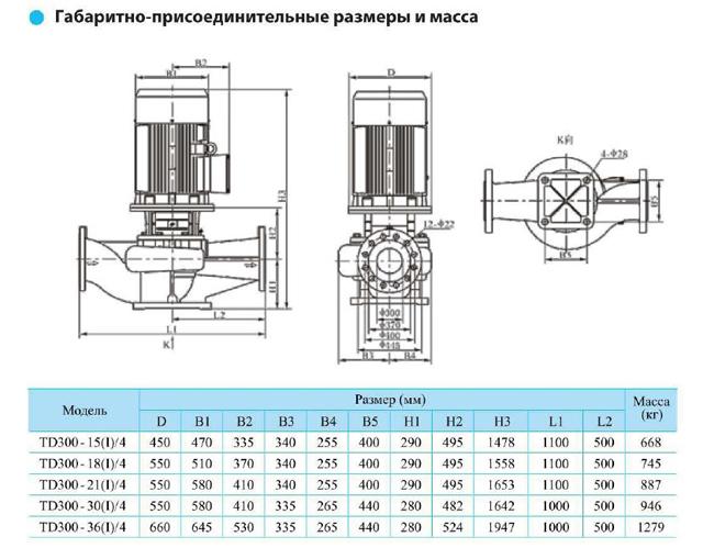 Габаритно-присоединительные размеры циркуляционного насоса CNP TD300-30(I)/4