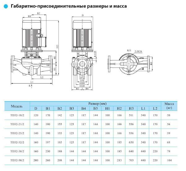 Габаритно-присоединительные размеры циркуляционного насоса CNP TD 32-18/2
