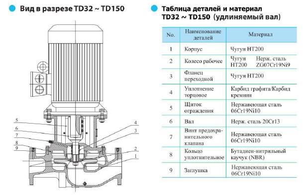 Вид в разрезе циркуляционного насоса CNP TD80-22/2