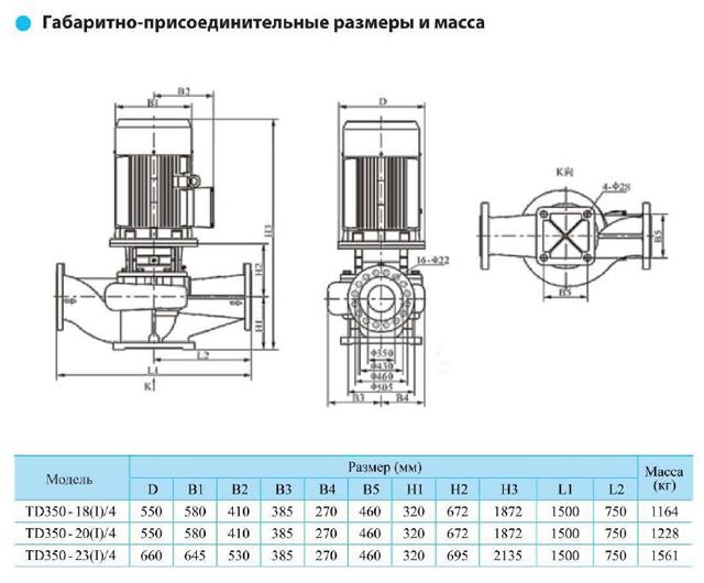Габаритно-присоединительные размеры циркуляционного насоса CNP TD350-20(I)/4