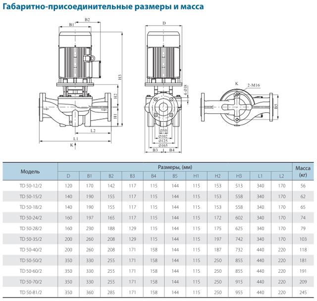 Габаритно-присоединительные размеры циркуляционного насоса CNP TD50-18/2