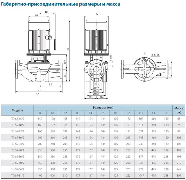 Габаритно-присоединительные размеры циркуляционного насоса CNP TD65-34/2