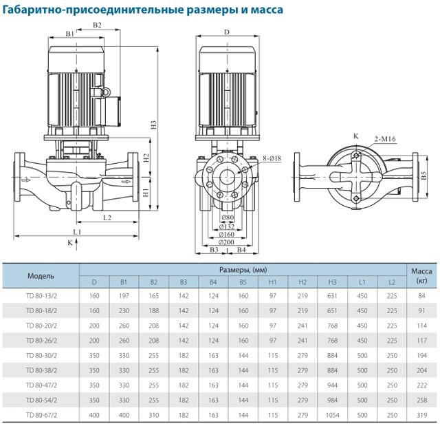Габаритно-присоединительные размеры циркуляционного насоса CNP TD80-22/2