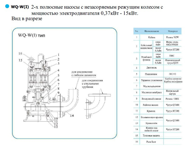Вид в разрезе погружного насоса CNP серии WQ-W 100WQ65-15-5.5W(I)