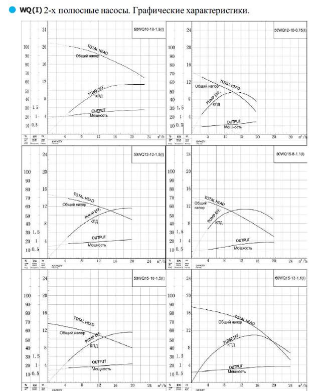 Вид в разрезе погружного насоса CNP серии WQ 50WQ12-10-0.75 (I)